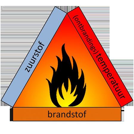 Hatech-LEL-explosie-driehoek