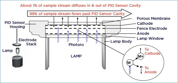 Benzeen meten met Ion Science PID sensor.
